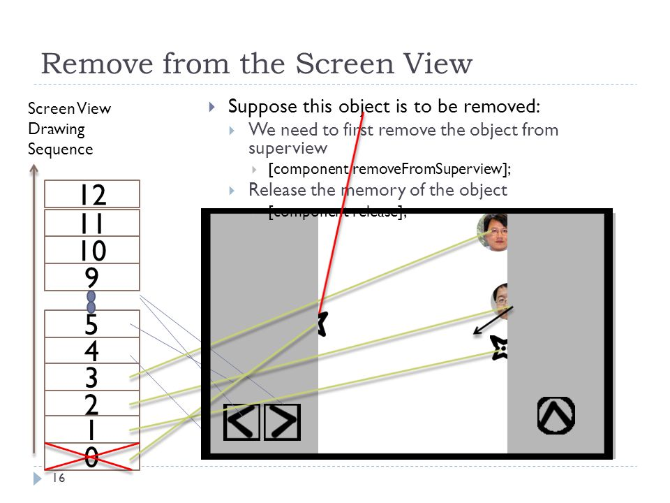 Remove from the Screen View 16 4 2 3 5 0 1 Screen View Drawing Sequence 9 10 11 12  Suppose this object is to be removed:  We need to first remove t
