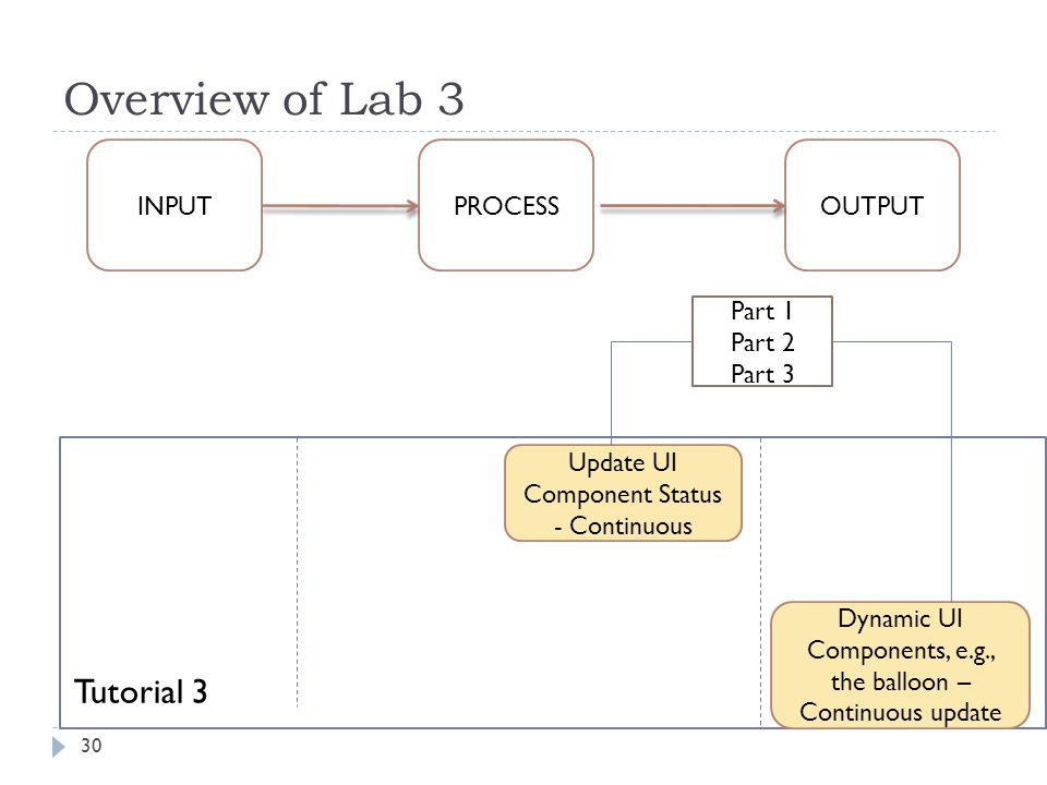 Overview of Lab 3 30 INPUT PROCESSOUTPUT Update UI Component Status - Continuous Dynamic UI Components, e.g., the balloon – Continuous update Tutorial