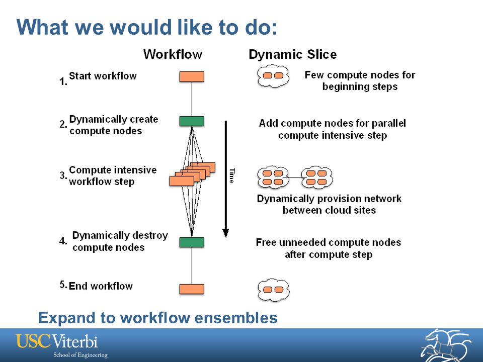 What we would like to do: Expand to workflow ensembles