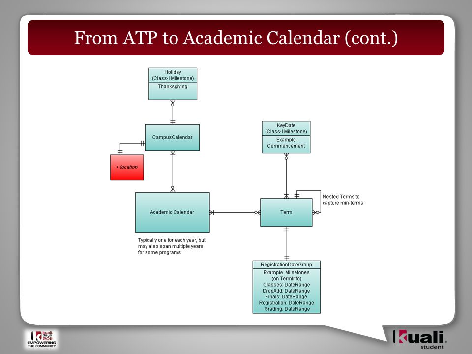 From ATP to Academic Calendar (cont.)