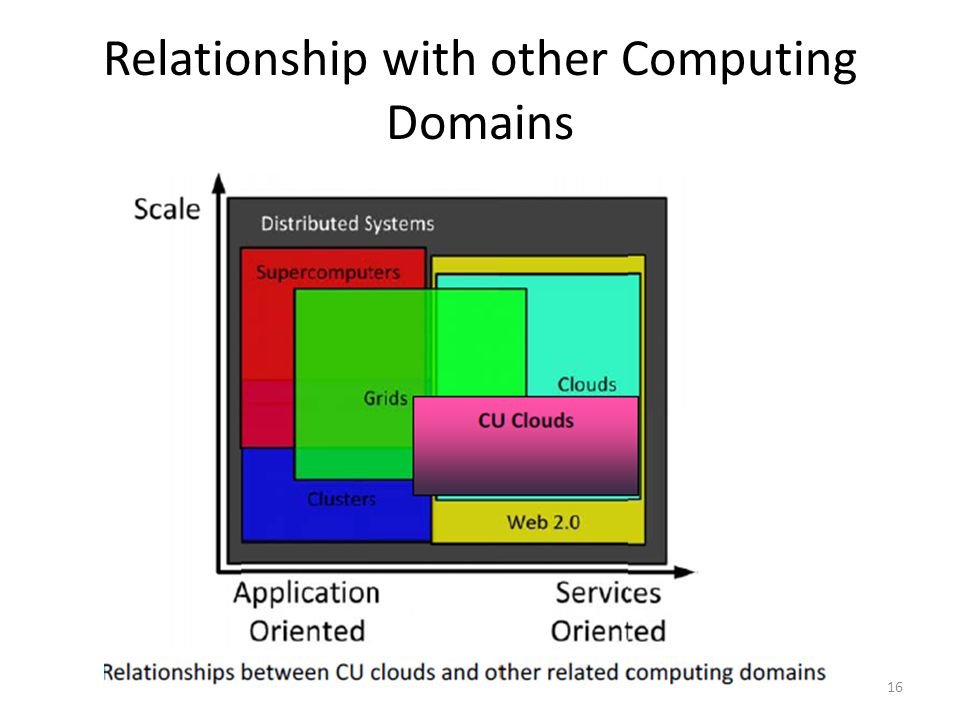 Relationship with other Computing Domains 16