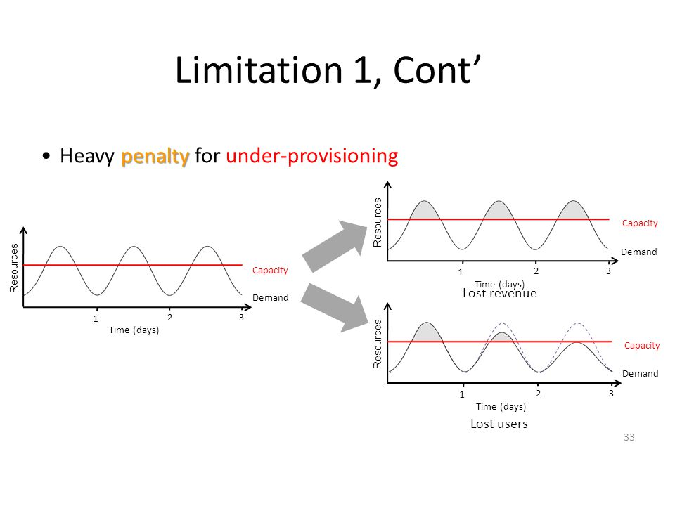 Limitation 1, Cont' penaltyHeavy penalty for under-provisioning Lost revenue Lost users Resources Demand Capacity Time (days) 1 23 Resources Demand Ca