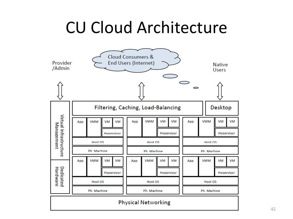 CU Cloud Architecture 42