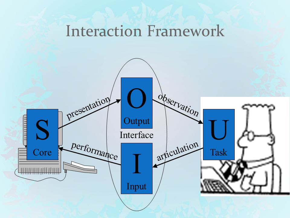 Turning on the Lights S Core U Task O Output I Input articulation performance presentation observation
