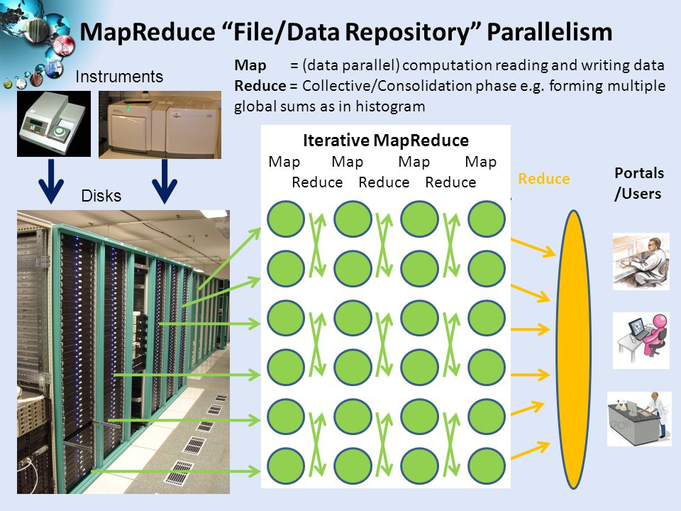 MapReduce File/Data Repository Parallelism Instruments Disks Map 1 Map 2 Map 3 Reduce Communication Map = (data parallel) computation reading and writing data Reduce = Collective/Consolidation phase e.g.