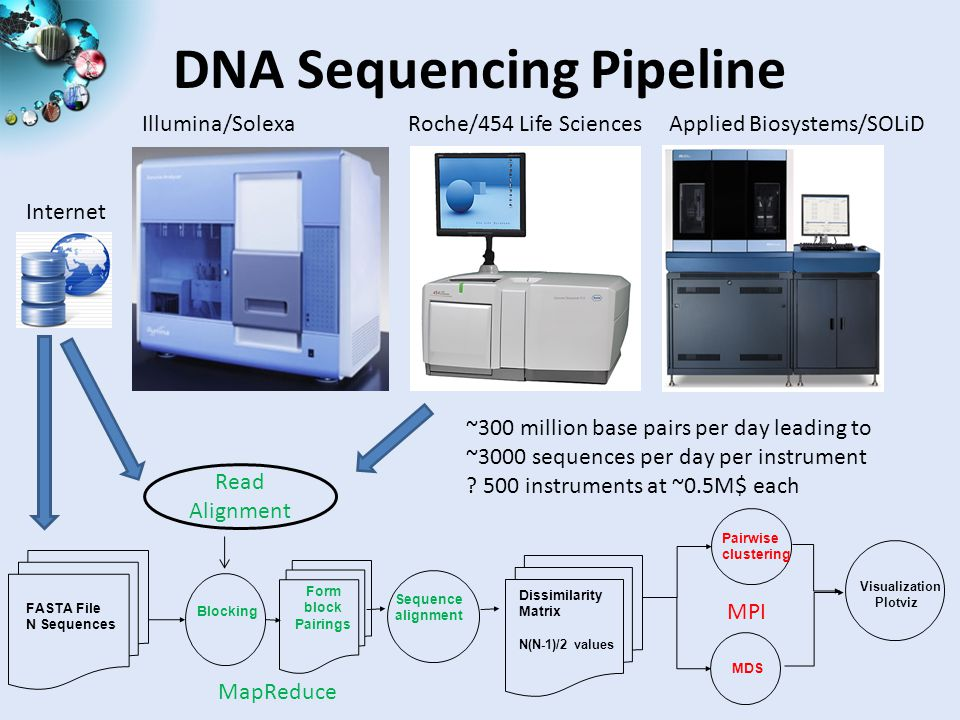 DNA Sequencing Pipeline Visualization Plotviz Blocking Sequence alignment MDS Dissimilarity Matrix N(N-1)/2 values FASTA File N Sequences Form block Pairings Pairwise clustering Illumina/Solexa Roche/454 Life Sciences Applied Biosystems/SOLiD Internet Read Alignment ~300 million base pairs per day leading to ~3000 sequences per day per instrument .