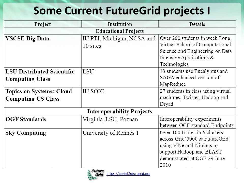 https://portal.futuregrid.org Some Current FutureGrid projects I ProjectInstitutionDetails Educational Projects VSCSE Big DataIU PTI, Michigan, NCSA and 10 sites Over 200 students in week Long Virtual School of Computational Science and Engineering on Data Intensive Applications & Technologies LSU Distributed Scientific Computing Class LSU 13 students use Eucalyptus and SAGA enhanced version of MapReduce Topics on Systems: Cloud Computing CS Class IU SOIC 27 students in class using virtual machines, Twister, Hadoop and Dryad Interoperability Projects OGF StandardsVirginia, LSU, Poznan Interoperability experiments between OGF standard Endpoints Sky ComputingUniversity of Rennes 1 Over 1000 cores in 6 clusters across Grid'5000 & FutureGrid using ViNe and Nimbus to support Hadoop and BLAST demonstrated at OGF 29 June 2010
