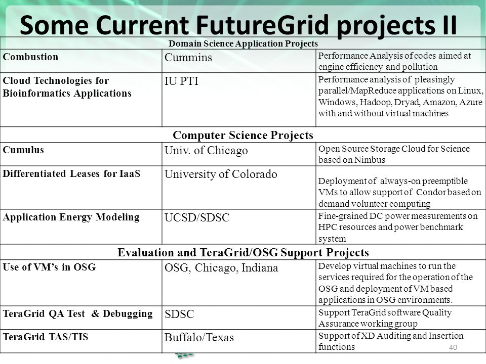 https://portal.futuregrid.org Some Current FutureGrid projects II 40 Domain Science Application Projects Combustion Cummins Performance Analysis of codes aimed at engine efficiency and pollution Cloud Technologies for Bioinformatics Applications IU PTI Performance analysis of pleasingly parallel/MapReduce applications on Linux, Windows, Hadoop, Dryad, Amazon, Azure with and without virtual machines Computer Science Projects Cumulus Univ.