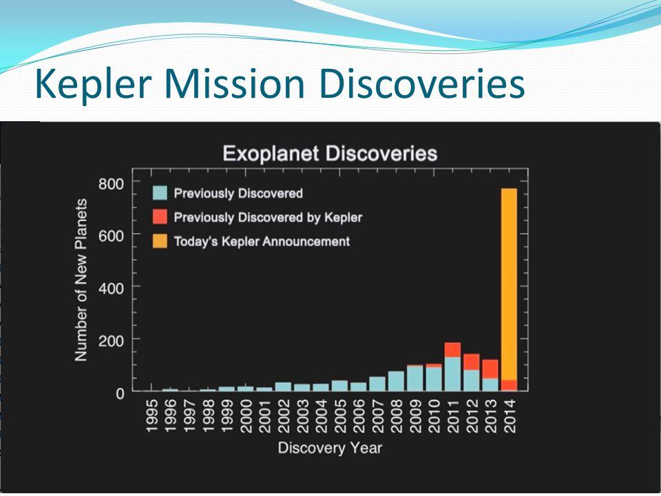 Kepler Mission Discoveries