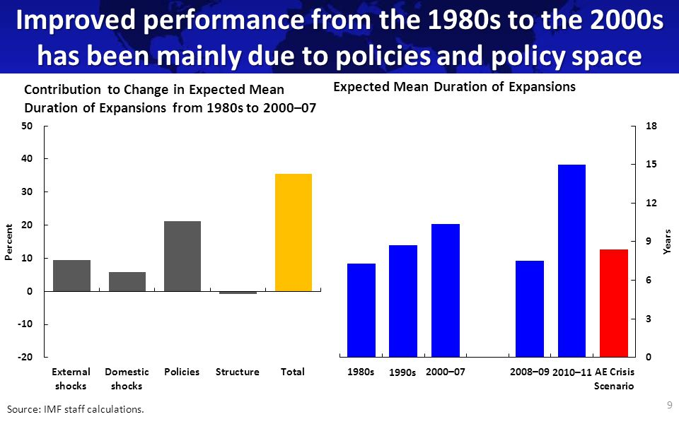 Improved performance from the 1980s to the 2000s has been mainly due to policies and policy space 9 Contribution to Change in Expected Mean Duration of Expansions from 1980s to 2000–07 Source: IMF staff calculations.