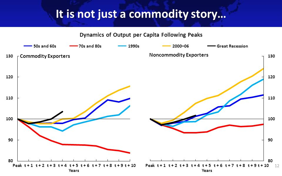 It is not just a commodity story… 12 Dynamics of Output per Capita Following Peaks Years 50s and 60s70s and 80s1990sGreat Recession2000–06