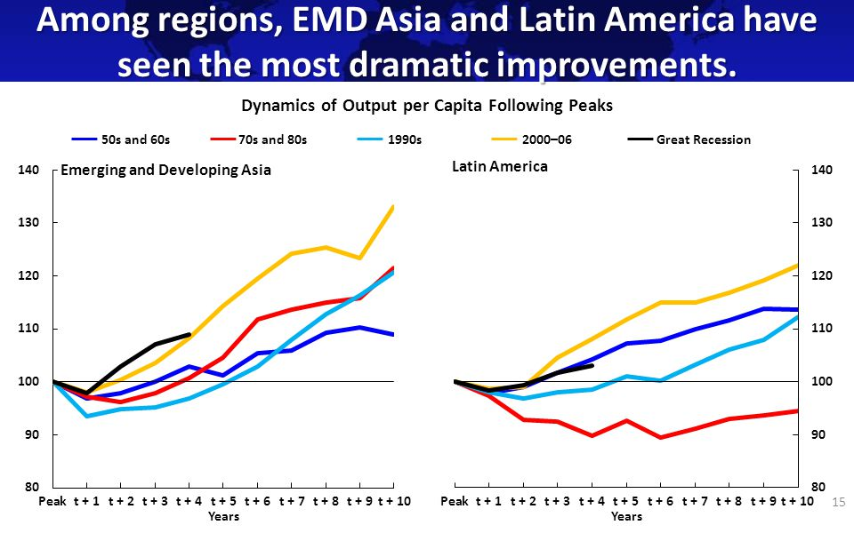 Among regions, EMD Asia and Latin America have seen the most dramatic improvements.
