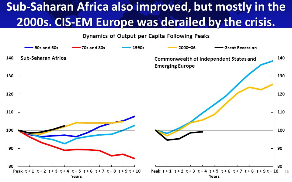 Sub-Saharan Africa also improved, but mostly in the 2000s.