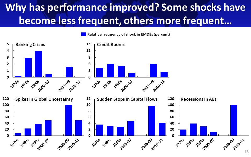 Why has performance improved.