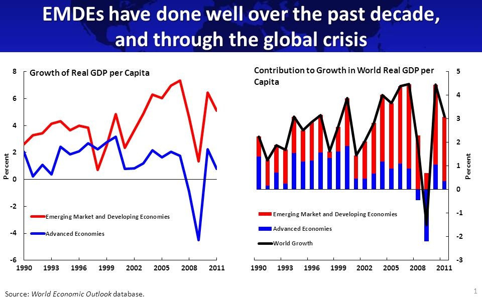 EMDEs have done well over the past decade, and through the global crisis 1 Source: World Economic Outlook database.