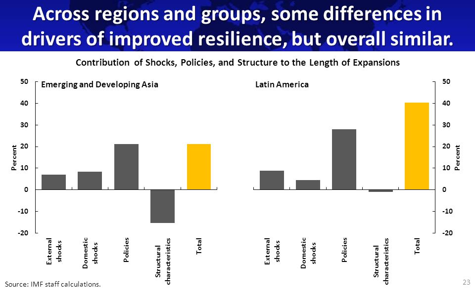 Across regions and groups, some differences in drivers of improved resilience, but overall similar.