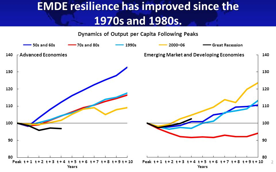 EMDE resilience has improved since the 1970s and 1980s.