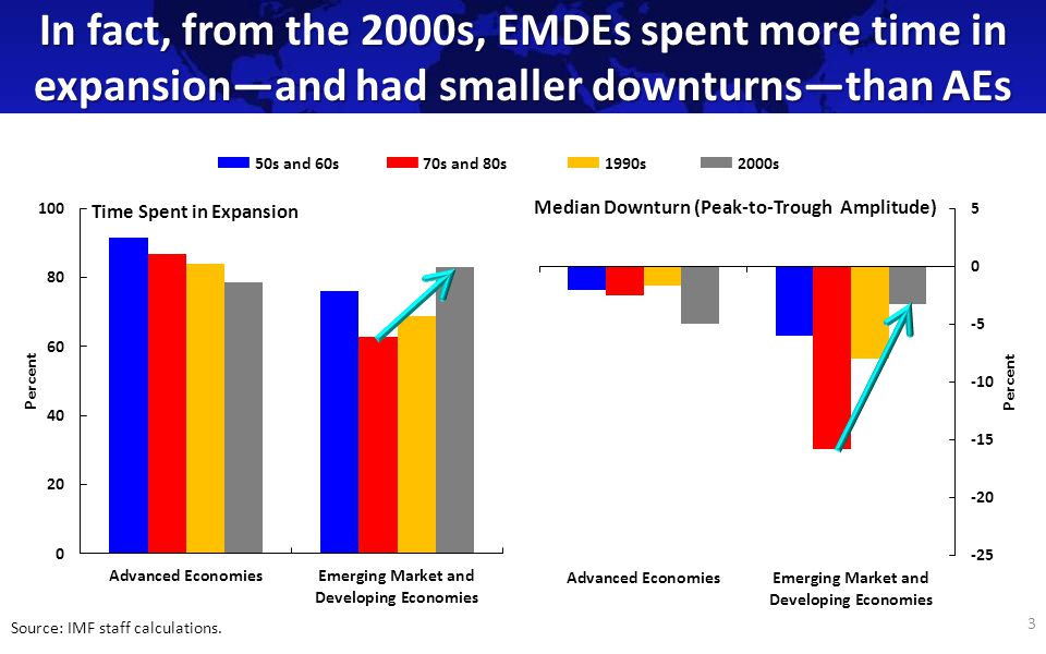 While AE growth in expansion has fallen over time, EMDE growth in expansion has been more stable.