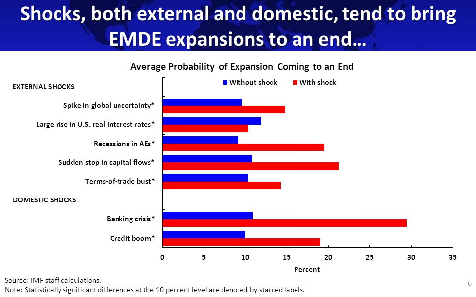 Shocks, both external and domestic, tend to bring EMDE expansions to an end… 6 Average Probability of Expansion Coming to an End Source: IMF staff calculations.