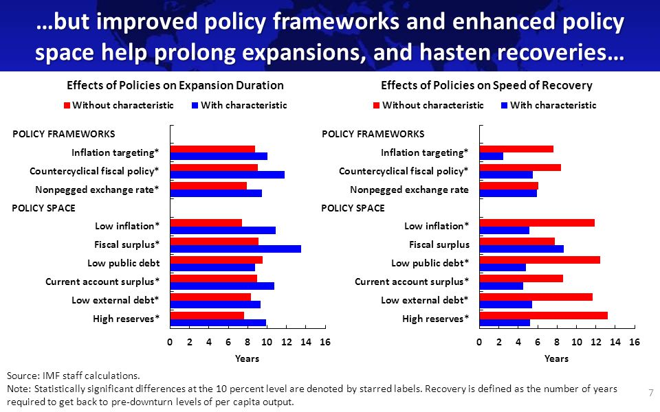 …but improved policy frameworks and enhanced policy space help prolong expansions, and hasten recoveries… 7 Effects of Policies on Expansion DurationEffects of Policies on Speed of Recovery Source: IMF staff calculations.