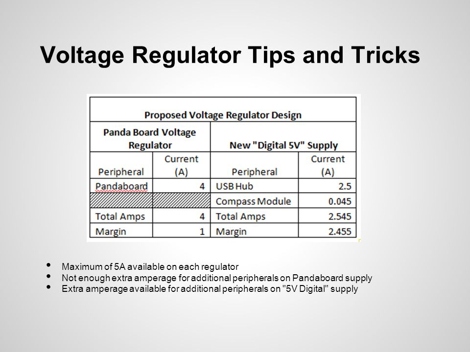 Voltage Regulator Tips and Tricks Maximum of 5A available on each regulator Not enough extra amperage for additional peripherals on Pandaboard supply Extra amperage available for additional peripherals on 5V Digital supply