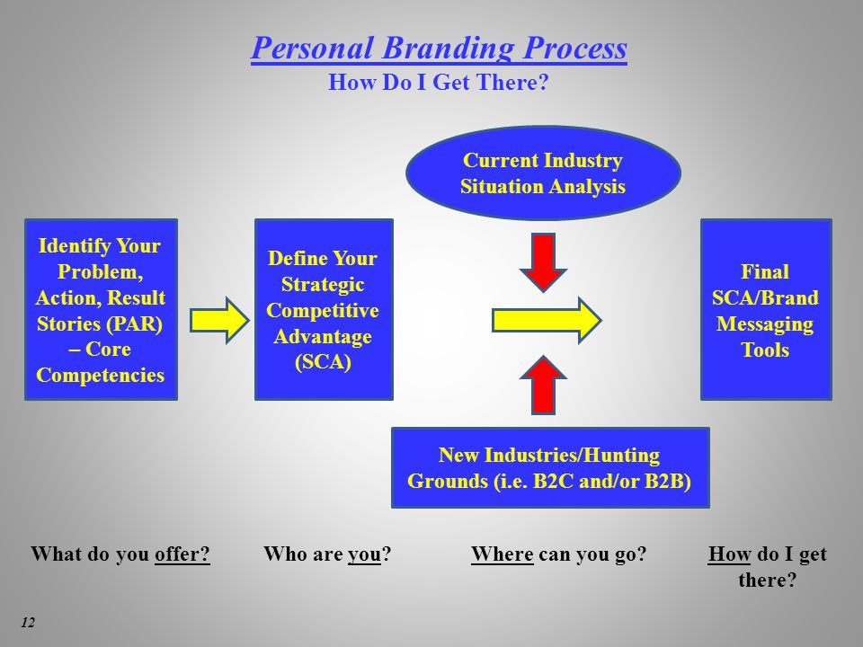 Personal Branding Process How Do I Get There.