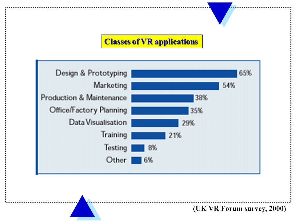 (UK VR Forum survey, 2000) VR penetration in non-medical fields VR penetration in non-medical fields % - companies using, % - companies using, Experimenting or Experimenting or Considering VR Considering VR