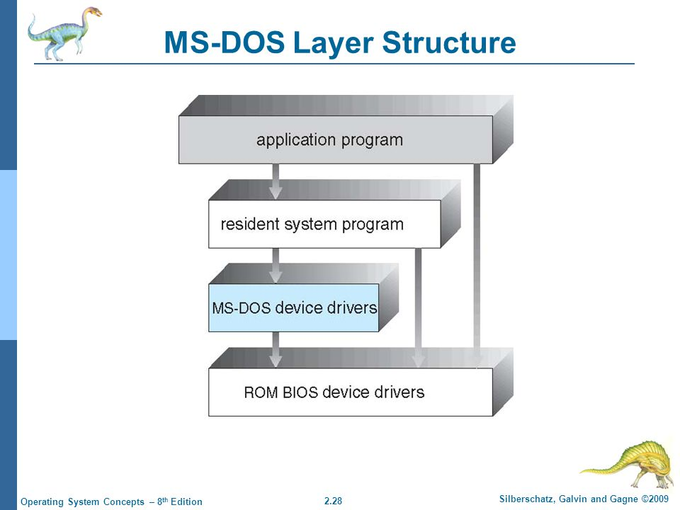 2.28 Silberschatz, Galvin and Gagne ©2009 Operating System Concepts – 8 th Edition MS-DOS Layer Structure