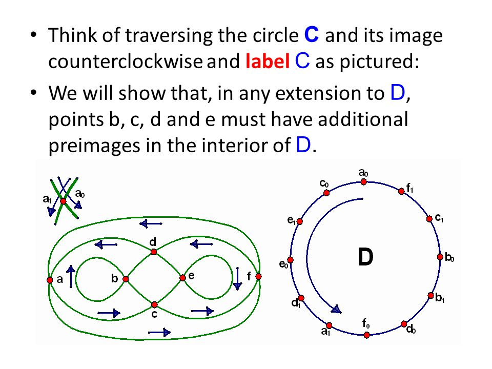 Think of traversing the circle C and its image counterclockwise and label C as pictured: We will show that, in any extension to D, points b, c, d and e must have additional preimages in the interior of D.