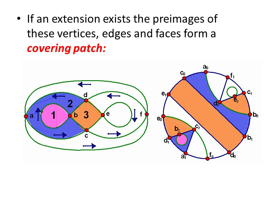 If an extension exists the preimages of these vertices, edges and faces form a covering patch: