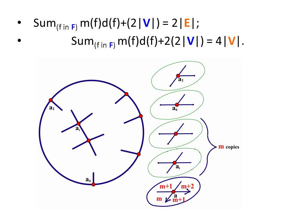 Sum (f in F) m(f)d(f)+(2|V|) = 2|E|; Sum (f in F) m(f)d(f)+2(2|V|) = 4|V|.