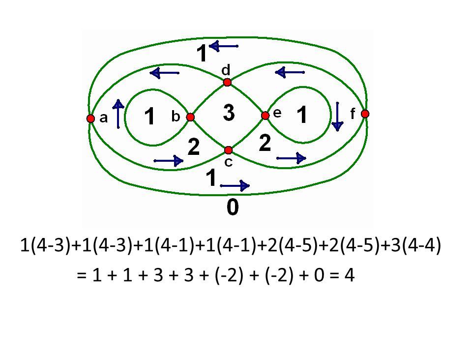 1(4-3)+1(4-3)+1(4-1)+1(4-1)+2(4-5)+2(4-5)+3(4-4) = 1 + 1 + 3 + 3 + (-2) + (-2) + 0 = 4
