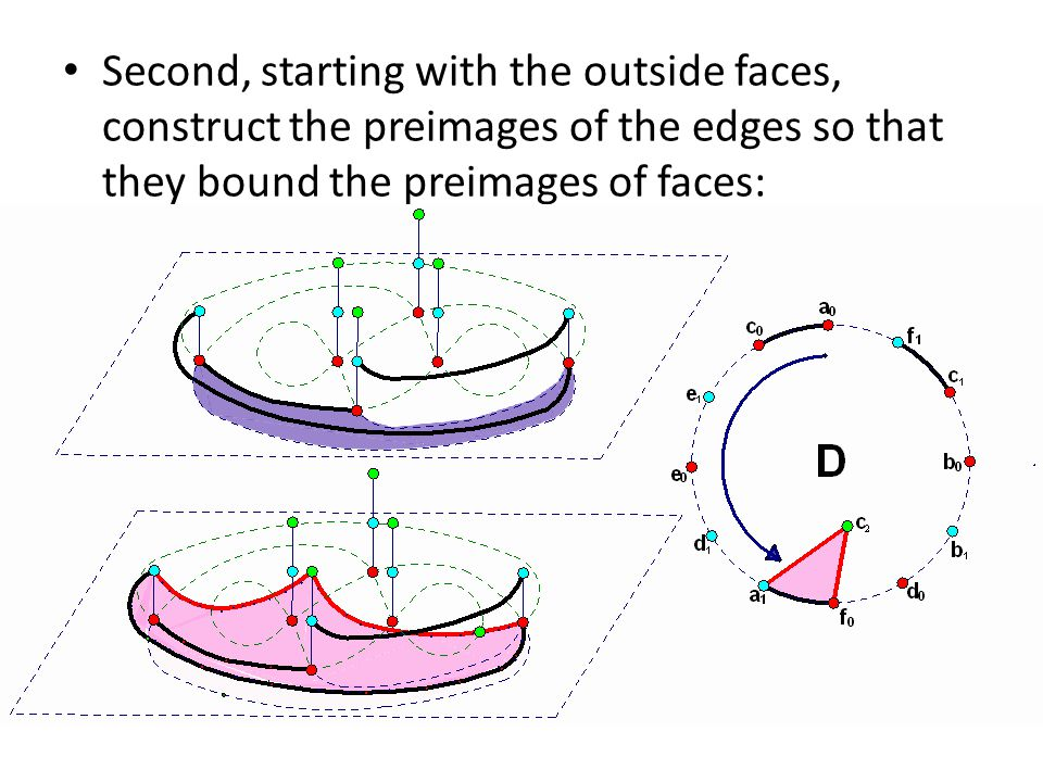 Second, starting with the outside faces, construct the preimages of the edges so that they bound the preimages of faces: