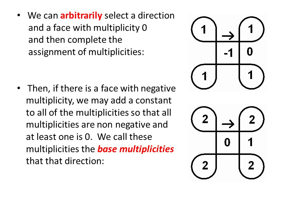 We can arbitrarily select a direction and a face with multiplicity 0 and then complete the assignment of multiplicities: Then, if there is a face with negative multiplicity, we may add a constant to all of the multiplicities so that all multiplicities are non negative and at least one is 0.