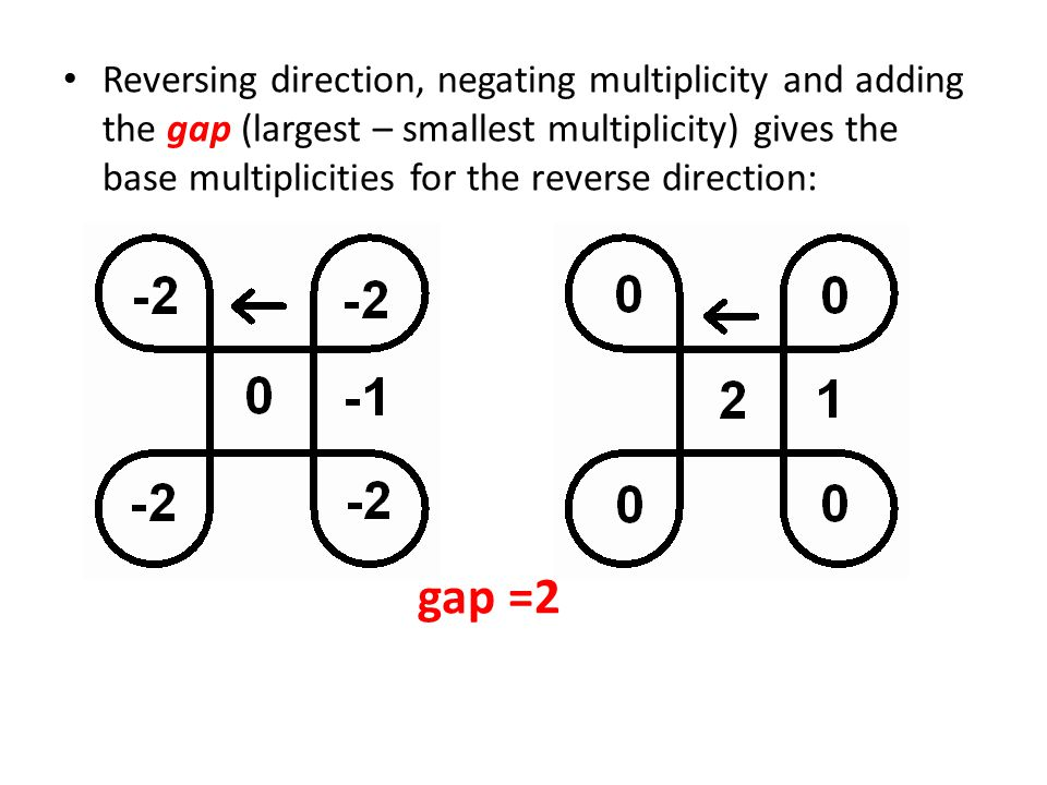 Reversing direction, negating multiplicity and adding the gap (largest – smallest multiplicity) gives the base multiplicities for the reverse direction: gap =2
