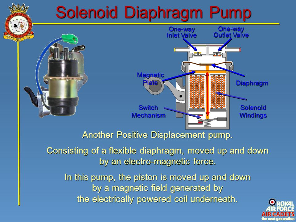 Solenoid Diaphragm Pump One-way Inlet Valve One-way Outlet Valve Diaphragm Solenoid Windings Magnetic Plate Switch Mechanism Another Positive Displace