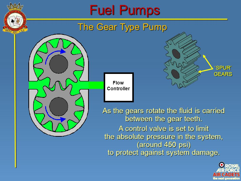 FLOW OUT Fuel Pumps The Gear Type Pump 'SPUR' GEARS Flow Controller As the gears rotate the fluid is carried between the gear teeth. A control valve i