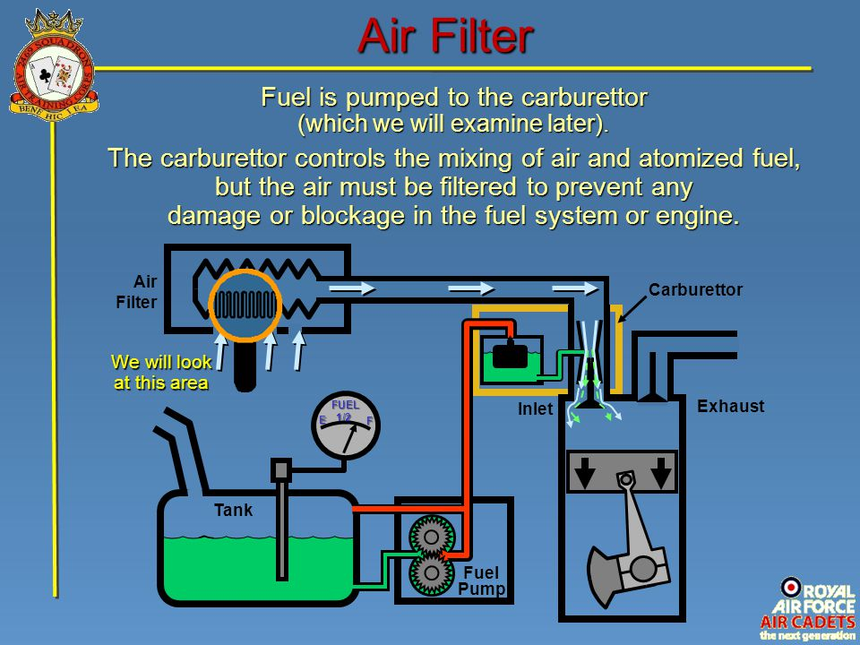 Carburettor Air Filter Fuel is pumped to the carburettor (which we will examine later). The carburettor controls the mixing of air and atomized fuel,