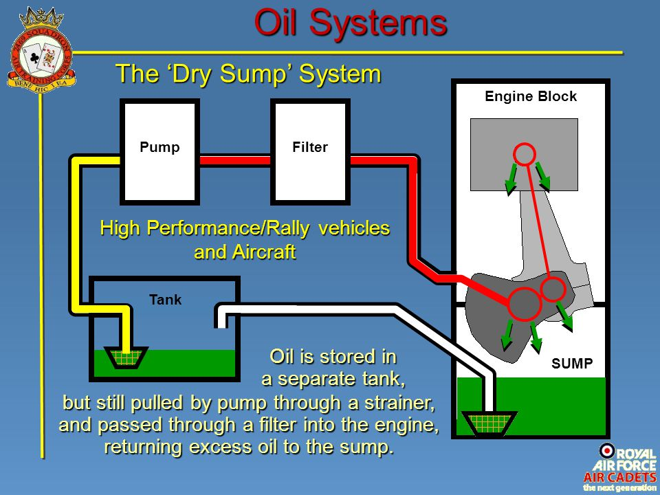 Engine Block SUMP Oil Systems Filter Pump High Performance/Rally vehicles and Aircraft Tank The 'Dry Sump' System Oil is stored in a separate tank, bu