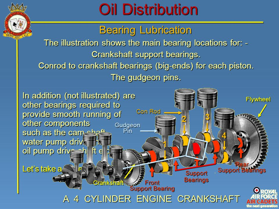 The illustration shows the main bearing locations for: - Crankshaft support bearings. Conrod to crankshaft bearings (big-ends) for each piston. The gu