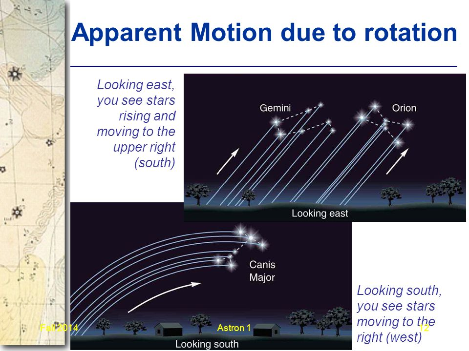 Apparent Motion due to rotation Looking east, you see stars rising and moving to the upper right (south) Looking south, you see stars moving to the right (west) Fall 2014Astron 112