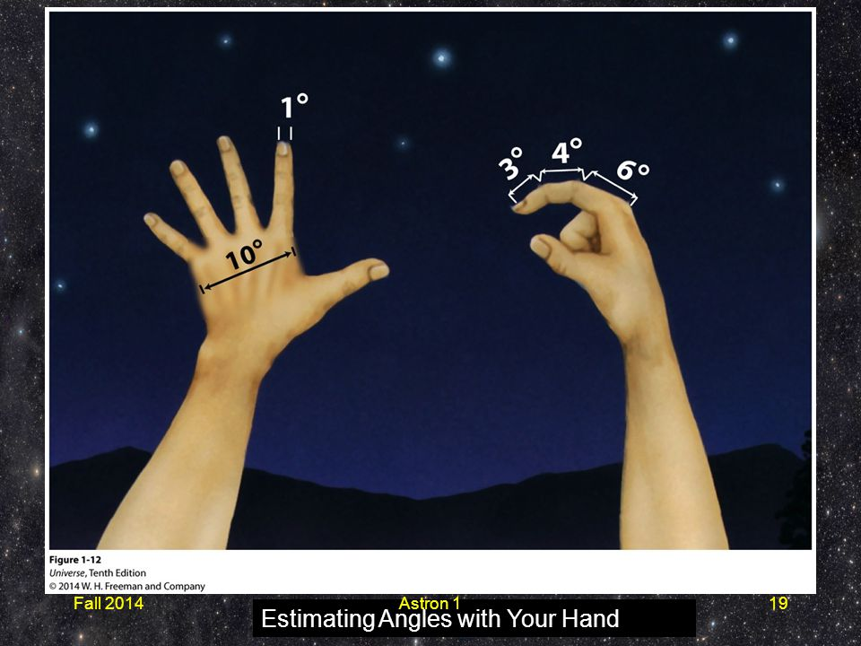 Estimating Angles with Your Hand Fall 2014Astron 119