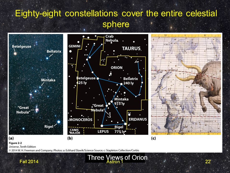 Three Views of Orion Eighty-eight constellations cover the entire celestial sphere Fall 2014Astron 122