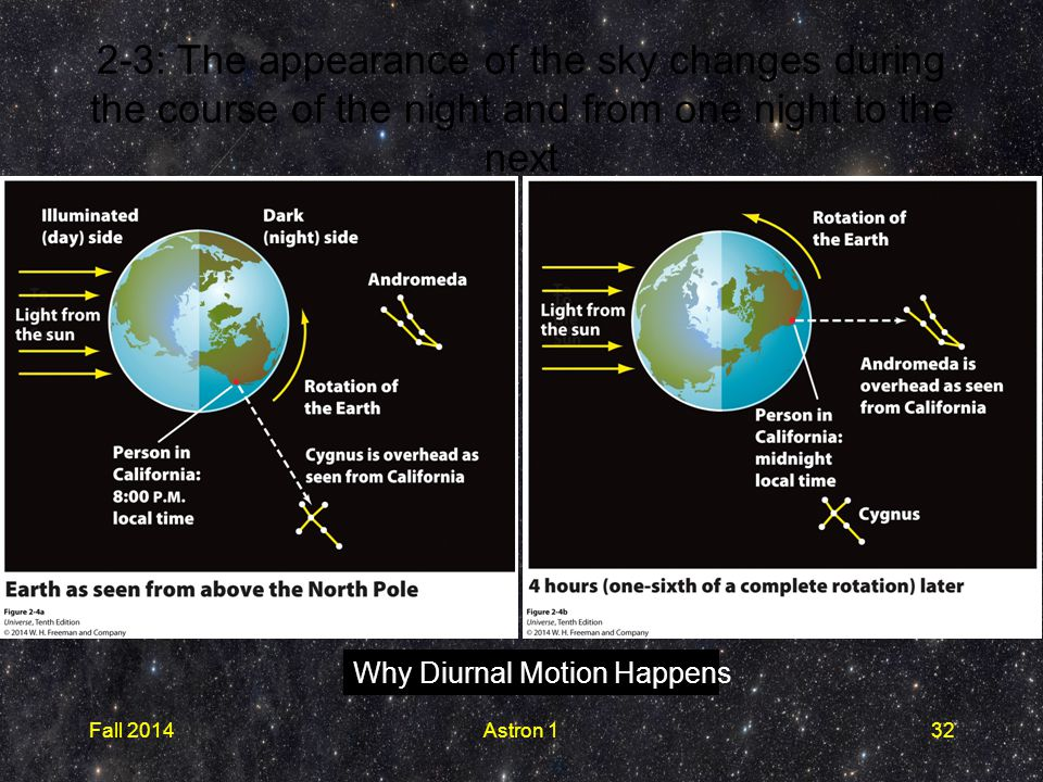 Why Diurnal Motion Happens 2-3: The appearance of the sky changes during the course of the night and from one night to the next Fall 2014Astron 132