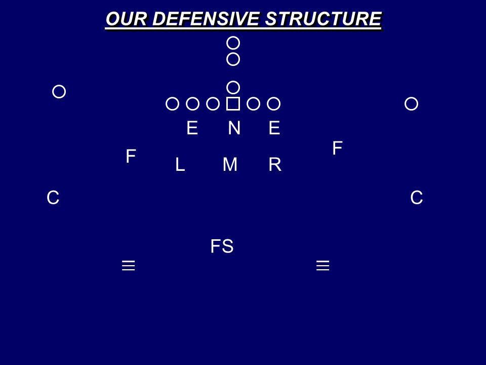 E C FS C EN LM F F _ _ _ R _ _ _ OUR DEFENSIVE STRUCTURE