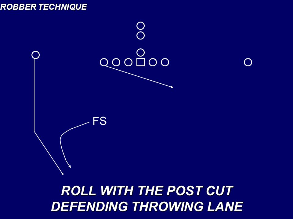 ROBBER TECHNIQUE ROLL WITH THE POST CUT DEFENDING THROWING LANE FS