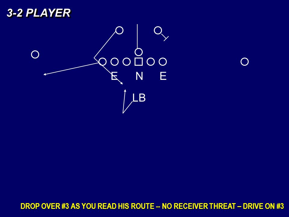 3-2 PLAYER DROP OVER #3 AS YOU READ HIS ROUTE -- NO RECEIVER THREAT – DRIVE ON #3 EEN LB