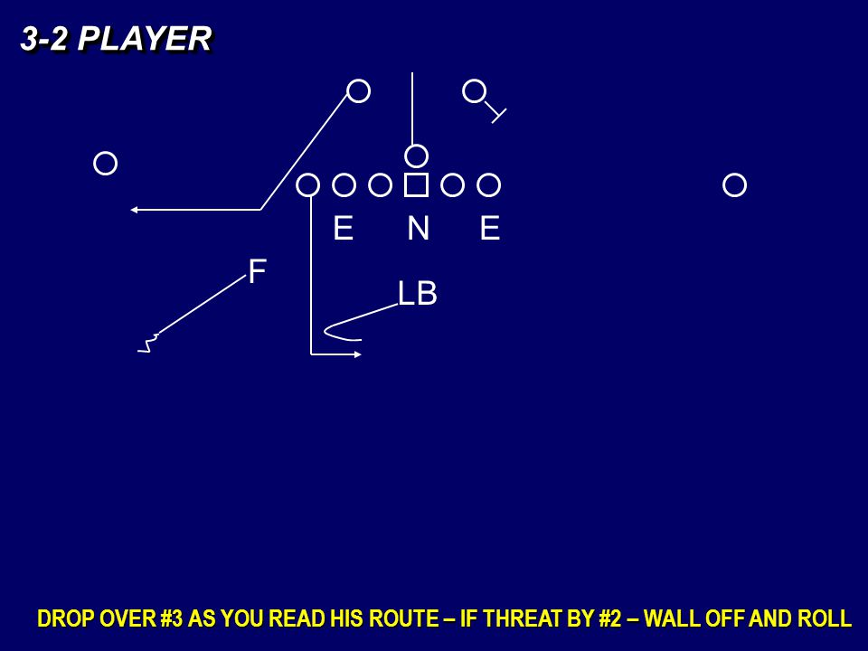3-2 PLAYER DROP OVER #3 AS YOU READ HIS ROUTE – IF THREAT BY #2 – WALL OFF AND ROLL EEN LB F