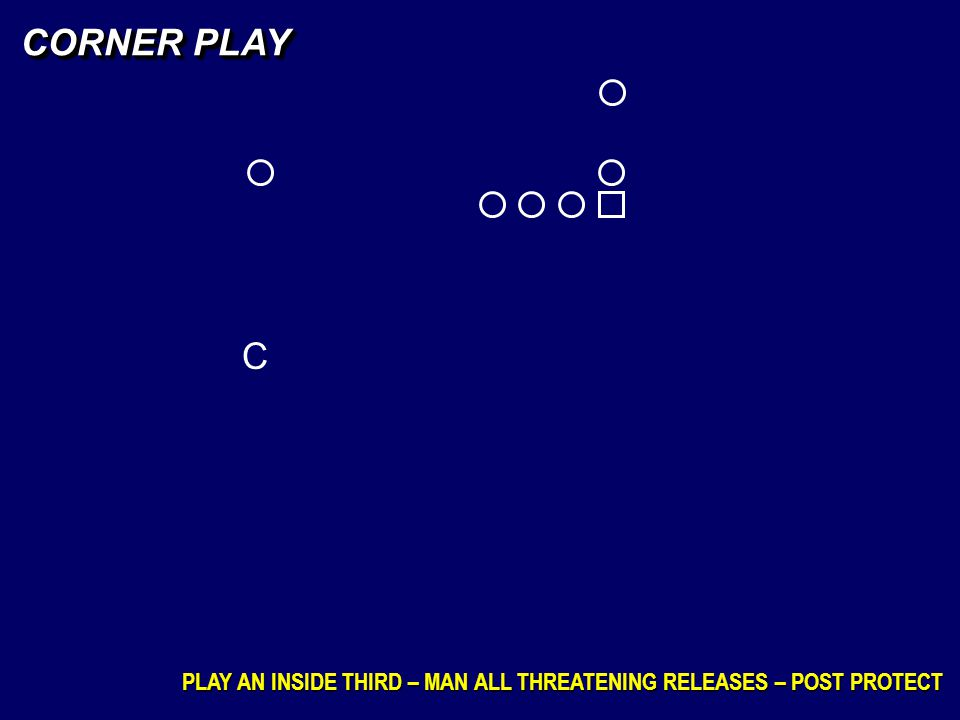 C CORNER PLAY PLAY AN INSIDE THIRD – MAN ALL THREATENING RELEASES – POST PROTECT