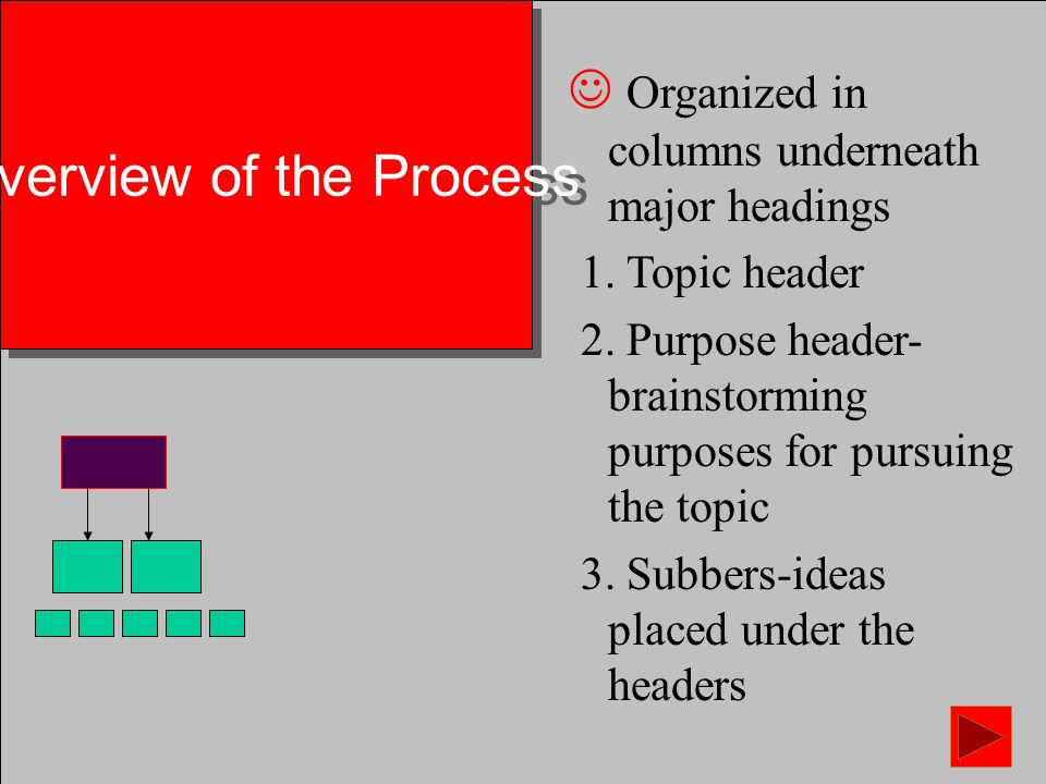 Overview of the Process Storyboarding is, creating a story on a board Can see inter- connections and how pieces fit together Follows processes of brainstorming: leader, secretary, a resource group for ideas